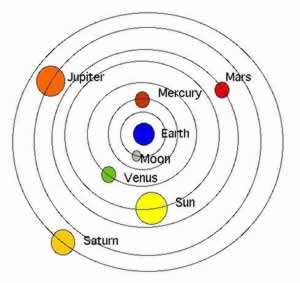 Geocentric diagram model of the solar system